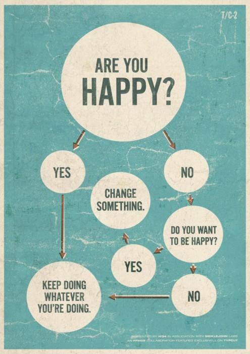 Happiness Flowchart